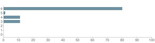 Chart?cht=bhs&chs=500x140&chbh=10&chco=6f92a3&chxt=x,y&chd=t:80,1,11,11,0,0,0&chm=t+80%,333333,0,0,10 t+1%,333333,0,1,10 t+11%,333333,0,2,10 t+11%,333333,0,3,10 t+0%,333333,0,4,10 t+0%,333333,0,5,10 t+0%,333333,0,6,10&chxl=1: other indian hawaiian asian hispanic black white